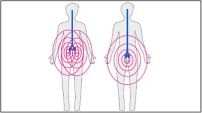 Dessin de 2 humain avec des cercles roses au niveau du ventre et une ligne bleue qui descend des yeux vers le centre de ces cercles